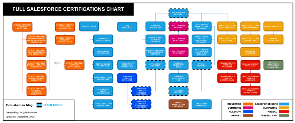 Full Salesforce Certifications Chart